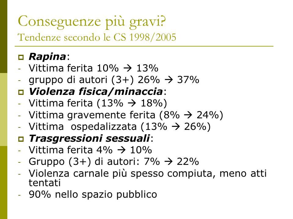 Conseguenze più gravi? Tendenze secondo le CS 1998/2005  Rapina: - Vittima ferita 10%  13% - gruppo di autori (3+) 26%  37%  Violenza fisica/minac
