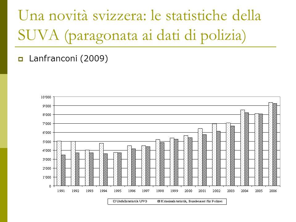 Una novità svizzera: le statistiche della SUVA (paragonata ai dati di polizia)  Lanfranconi (2009)