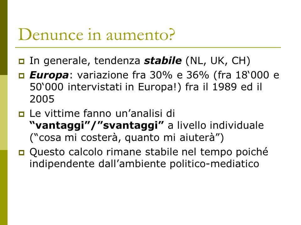 Denunce in aumento?  In generale, tendenza stabile (NL, UK, CH)  Europa: variazione fra 30% e 36% (fra 18'000 e 50'000 intervistati in Europa!) fra