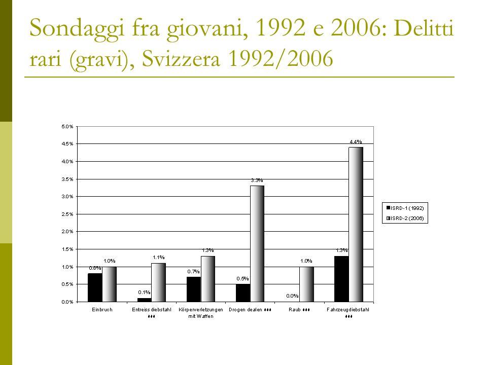 Sondaggi fra giovani, 1992 e 2006: Delitti rari (gravi), Svizzera 1992/2006