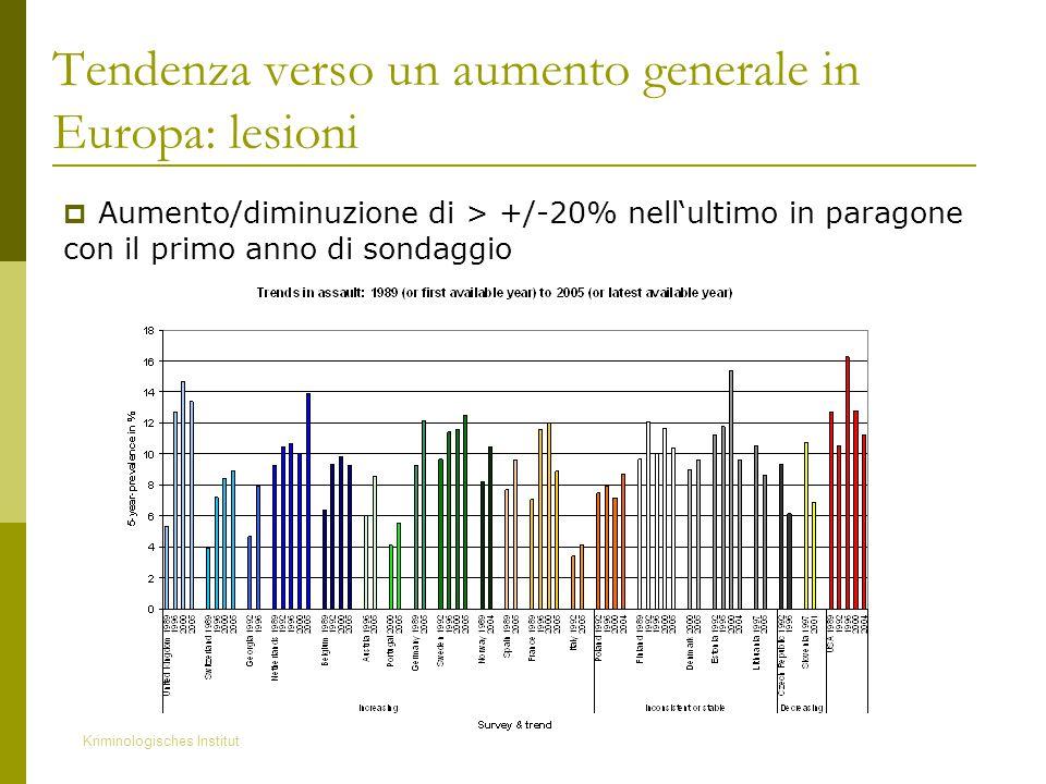 Kriminologisches Institut Tendenza verso un aumento generale in Europa: lesioni  Aumento/diminuzione di > +/-20% nell'ultimo in paragone con il primo anno di sondaggio