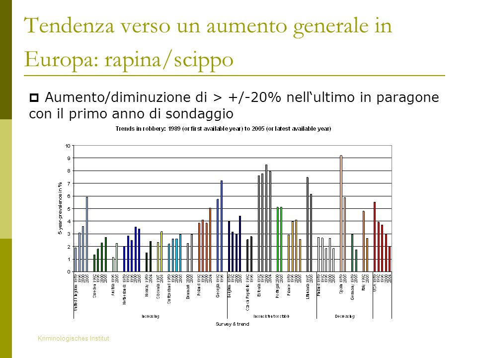 Kriminologisches Institut Tendenza verso un aumento generale in Europa: rapina/scippo  Aumento/diminuzione di > +/-20% nell'ultimo in paragone con il primo anno di sondaggio