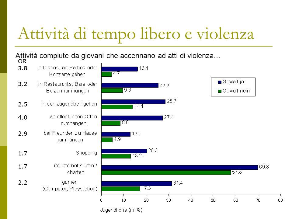 Attività di tempo libero e violenza Attività compiute da giovani che accennano ad atti di violenza… OR 3.8 3.2 2.5 4.0 2.9 1.7 2.2