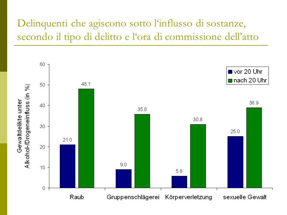 Delinquenti che agiscono sotto l'influsso di sostanze, secondo il tipo di delitto e l'ora di commissione dell'atto