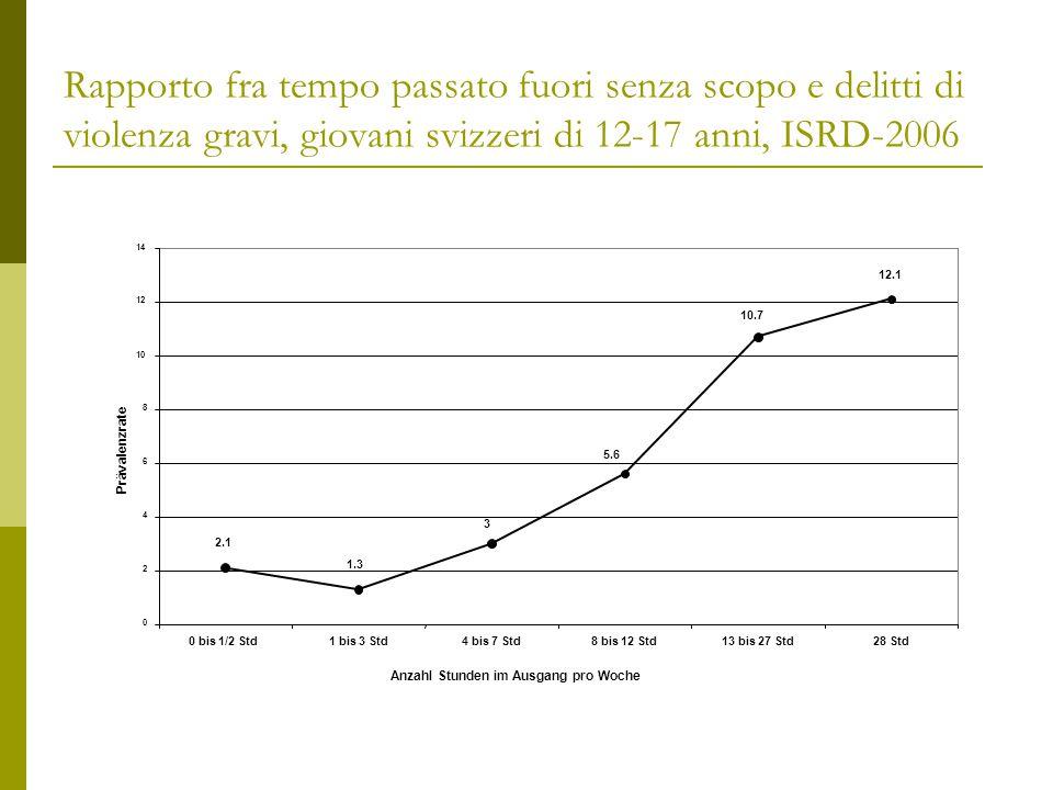Rapporto fra tempo passato fuori senza scopo e delitti di violenza gravi, giovani svizzeri di 12-17 anni, ISRD-2006 12.1 2.1 1.3 3 10.7 5.6 0 2 4 6 8