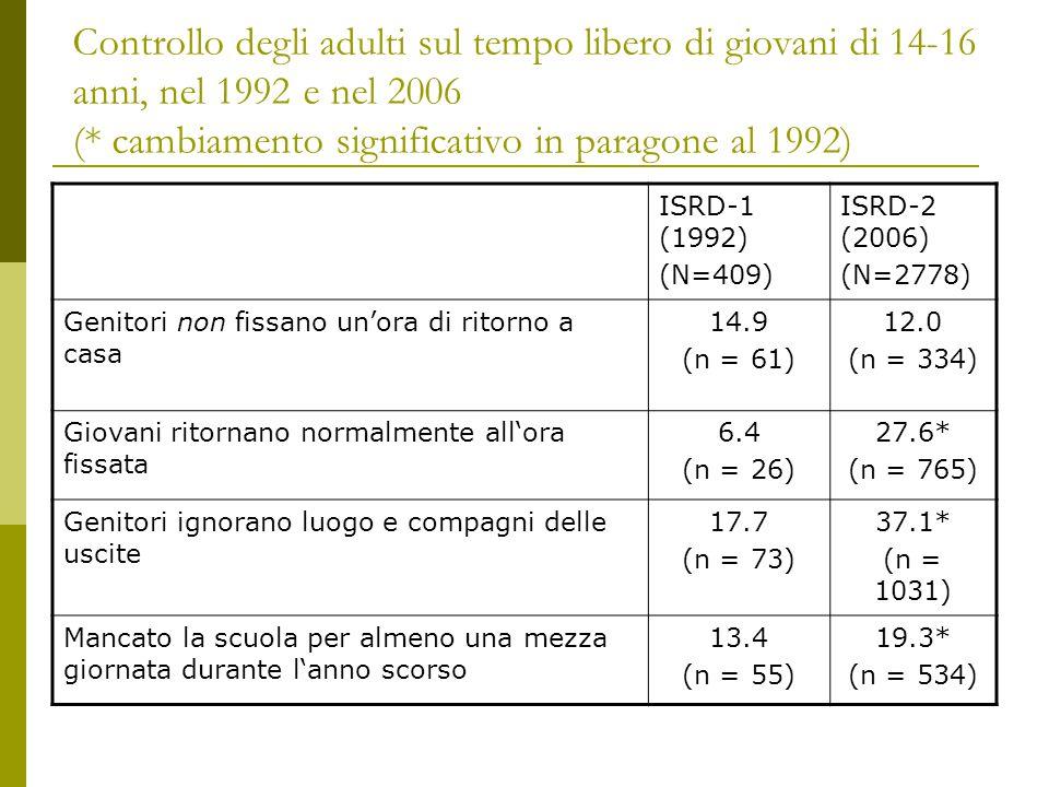 Controllo degli adulti sul tempo libero di giovani di 14-16 anni, nel 1992 e nel 2006 (* cambiamento significativo in paragone al 1992) ISRD-1 (1992) (N=409) ISRD-2 (2006) (N=2778) Genitori non fissano un'ora di ritorno a casa 14.9 (n = 61) 12.0 (n = 334) Giovani ritornano normalmente all'ora fissata 6.4 (n = 26) 27.6* (n = 765) Genitori ignorano luogo e compagni delle uscite 17.7 (n = 73) 37.1* (n = 1031) Mancato la scuola per almeno una mezza giornata durante l'anno scorso 13.4 (n = 55) 19.3* (n = 534)