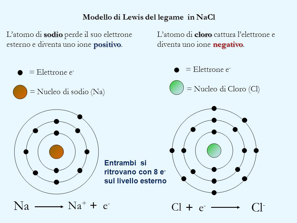 Modello di Lewis del legame in NaCl sodio positivo L'atomo di sodio perde il suo elettrone esterno e diventa uno ione positivo. Na = Nucleo di sodio (