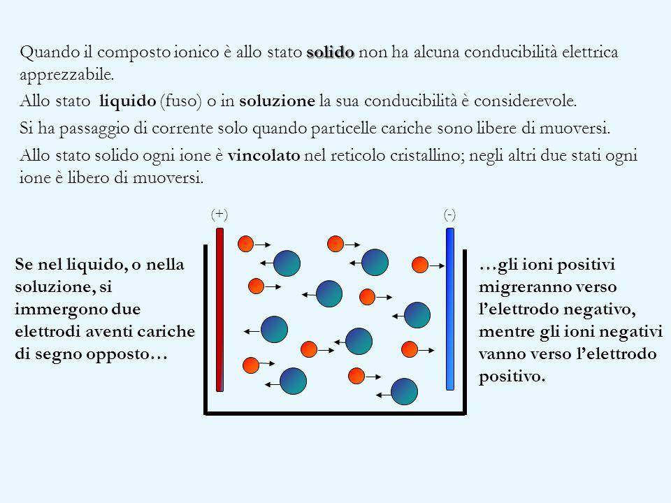 solido Quando il composto ionico è allo stato solido non ha alcuna conducibilità elettrica apprezzabile. Allo stato liquido (fuso) o in soluzione la s