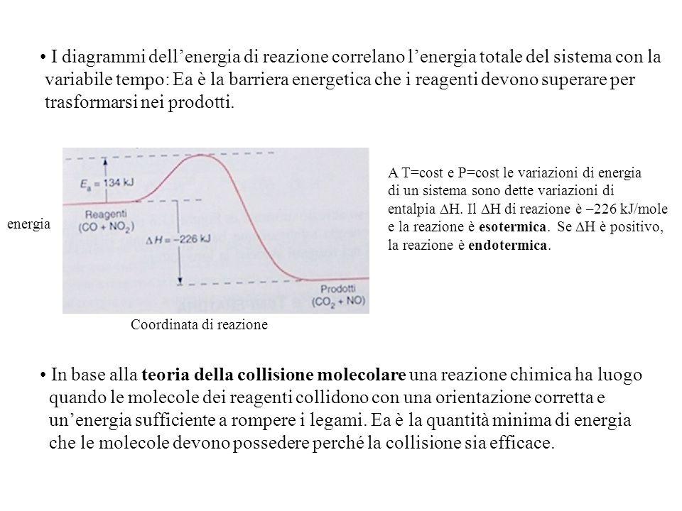 I diagrammi dell'energia di reazione correlano l'energia totale del sistema con la variabile tempo: Ea è la barriera energetica che i reagenti devono superare per trasformarsi nei prodotti.