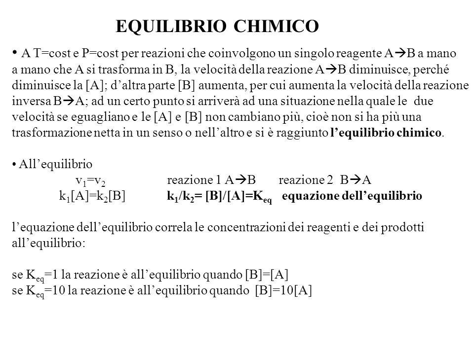 EQUILIBRIO CHIMICO A T=cost e P=cost per reazioni che coinvolgono un singolo reagente A  B a mano a mano che A si trasforma in B, la velocità della reazione A  B diminuisce, perché diminuisce la [A]; d'altra parte [B] aumenta, per cui aumenta la velocità della reazione inversa B  A; ad un certo punto si arriverà ad una situazione nella quale le due velocità se eguagliano e le [A] e [B] non cambiano più, cioè non si ha più una trasformazione netta in un senso o nell'altro e si è raggiunto l'equilibrio chimico.