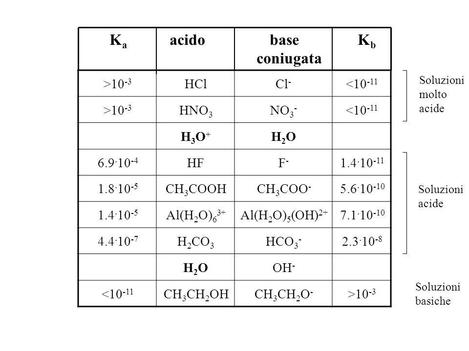 >10 -3 HClCl - <10 -11 >10 -3 HNO 3 NO 3 - <10 -11 H3O+H3O+ H2OH2O 6.9.