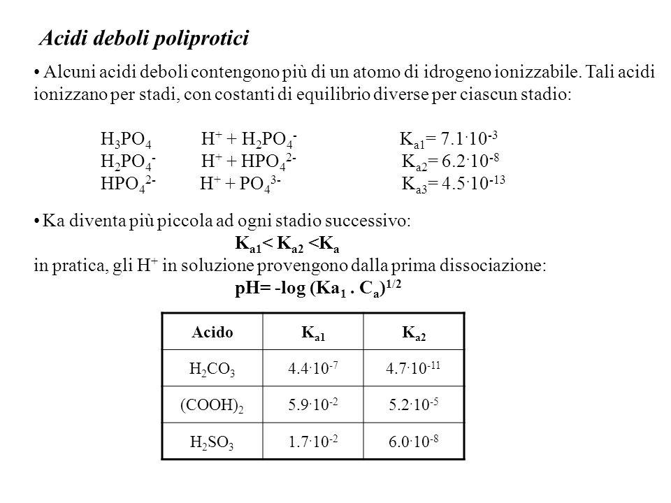 Acidi deboli poliprotici Alcuni acidi deboli contengono più di un atomo di idrogeno ionizzabile.