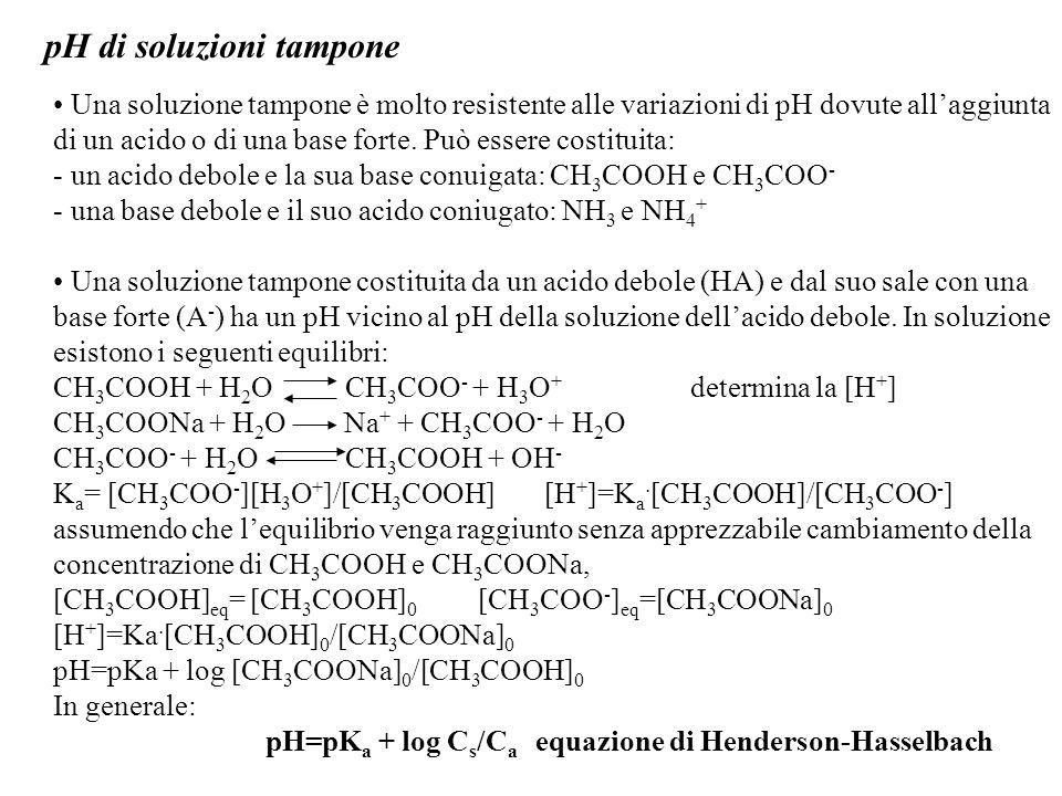 pH di soluzioni tampone Una soluzione tampone è molto resistente alle variazioni di pH dovute all'aggiunta di un acido o di una base forte.