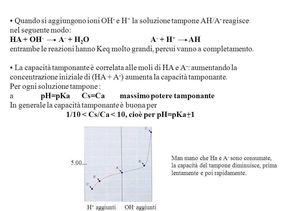 Quando si aggiungono ioni OH - e H + la soluzione tampone AH/A - reagisce nel seguente modo: HA + OH - A - + H 2 OA - + H + AH entrambe le reazioni hanno Keq molto grandi, percui vanno a completamento.