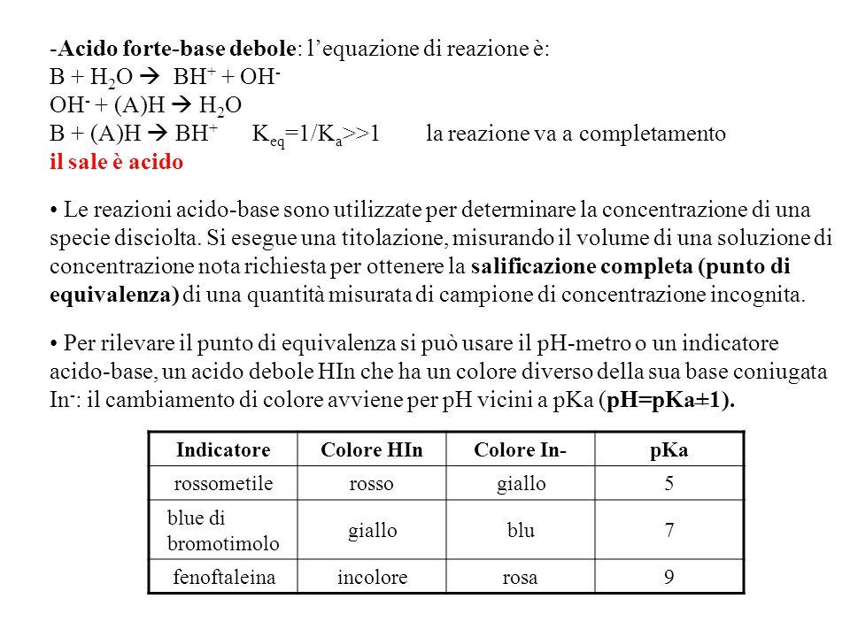 -Acido forte-base debole: l'equazione di reazione è: B + H 2 O  BH + + OH - OH - + (A)H  H 2 O B + (A)H  BH + K eq =1/K a >>1 la reazione va a completamento il sale è acido Le reazioni acido-base sono utilizzate per determinare la concentrazione di una specie disciolta.