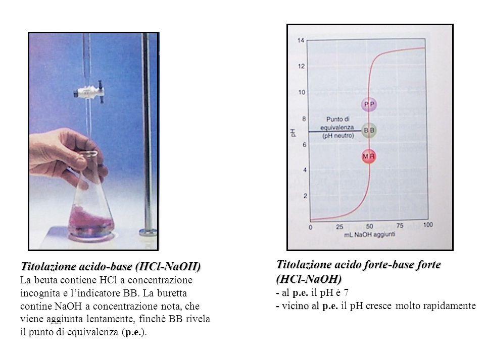 Titolazione acido-base (HCl-NaOH) La beuta contiene HCl a concentrazione incognita e l'indicatore BB.