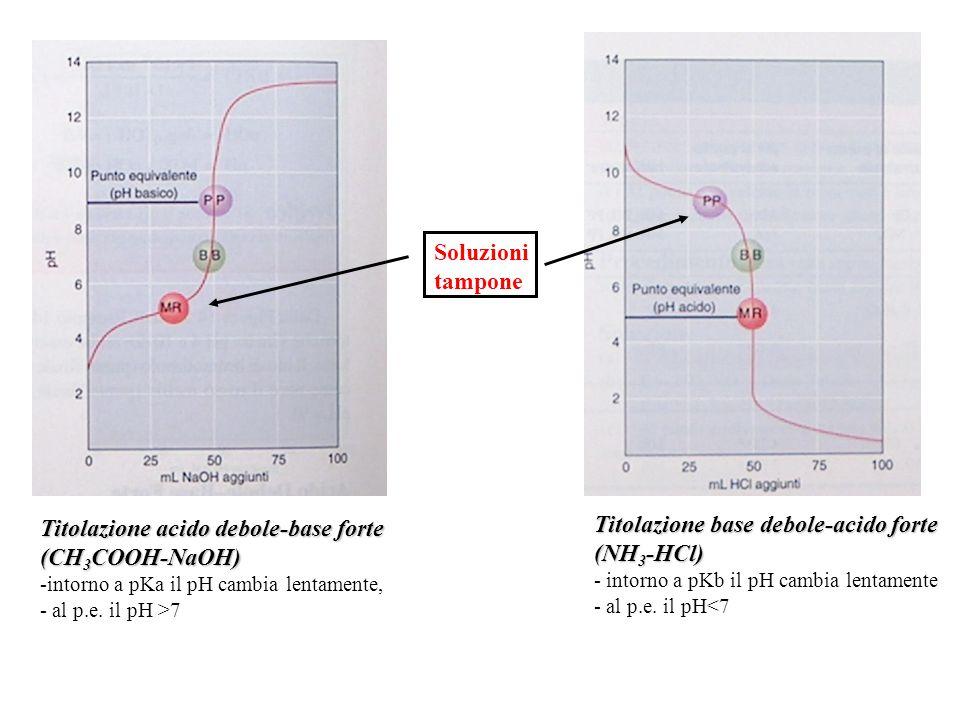 Titolazione acido debole-base forte (CH 3 COOH-NaOH) -intorno a pKa il pH cambia lentamente, - al p.e.