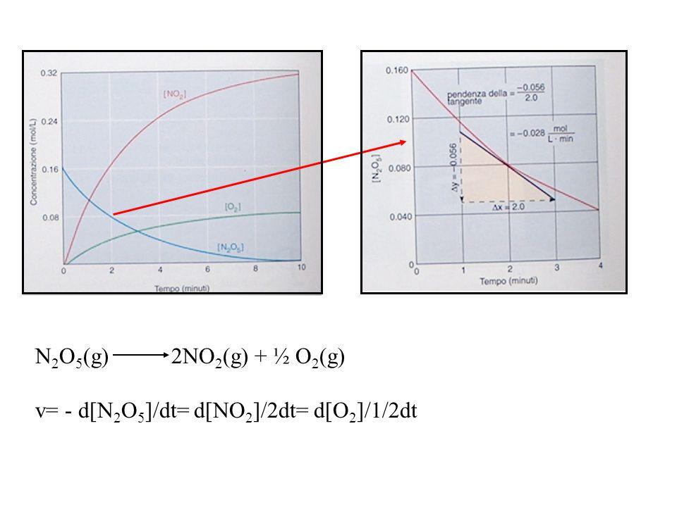 N 2 O 5 (g) 2NO 2 (g) + ½ O 2 (g) v= - d[N 2 O 5 ]/dt= d[NO 2 ]/2dt= d[O 2 ]/1/2dt