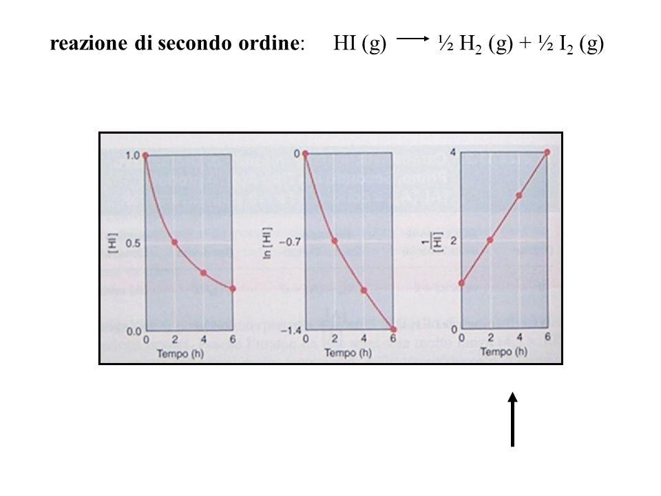 reazione di secondo ordine: HI (g) ½ H 2 (g) + ½ I 2 (g)