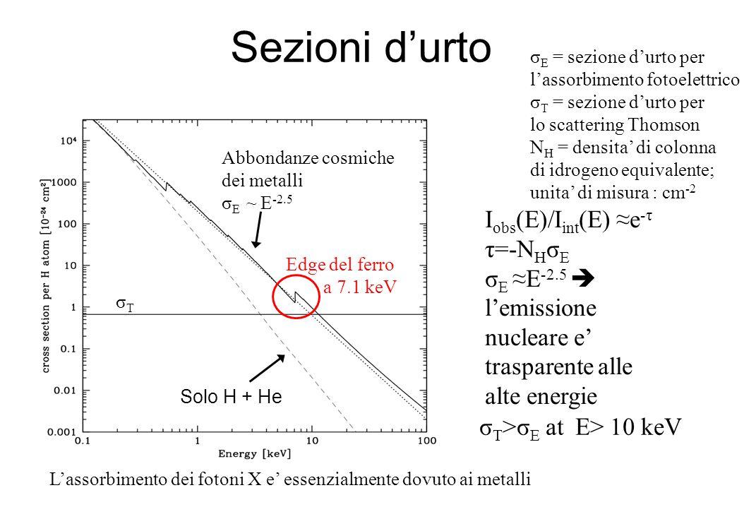 Sezioni d'urto σTσT Abbondanze cosmiche dei metalli σ E ~ E -2.5 σ T >σ E at E> 10 keV I obs (E)/I int (E) ≈e -τ τ=-N H σ E σ E ≈E -2.5  l'emissione nucleare e' trasparente alle alte energie Solo H + He σ E = sezione d'urto per l'assorbimento fotoelettrico σ T = sezione d'urto per lo scattering Thomson N H = densita' di colonna di idrogeno equivalente; unita' di misura : cm -2 Edge del ferro a 7.1 keV L'assorbimento dei fotoni X e' essenzialmente dovuto ai metalli