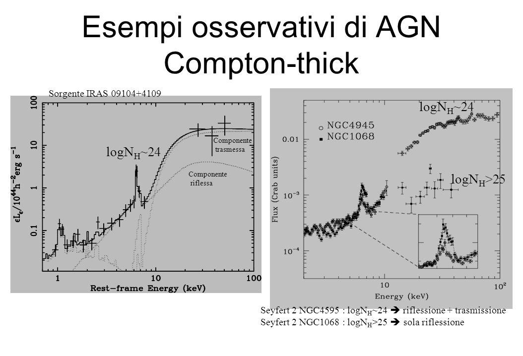 Esempi osservativi di AGN Compton-thick logN H >25 logN H ~24 Componente trasmessa Componente riflessa Seyfert 2 NGC4595 : logN H ~24  riflessione + trasmissione Seyfert 2 NGC1068 : logN H >25  sola riflessione Sorgente IRAS 09104+4109
