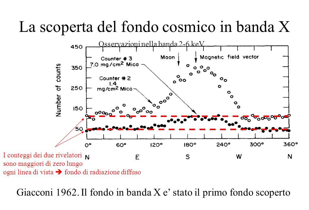 La scoperta del fondo cosmico in banda X Giacconi 1962. Il fondo in banda X e' stato il primo fondo scoperto Osservazioni nella banda 2-6 keV I conteg