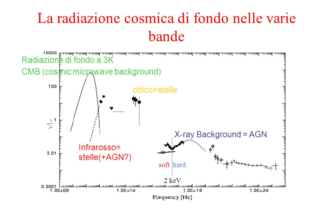 La radiazione cosmica di fondo nelle varie bande Radiazione di fondo a 3K CMB (cosmic microwave background) ottico=stelle X-ray Background = AGN  2 keV soft hard Infrarosso= stelle(+AGN )