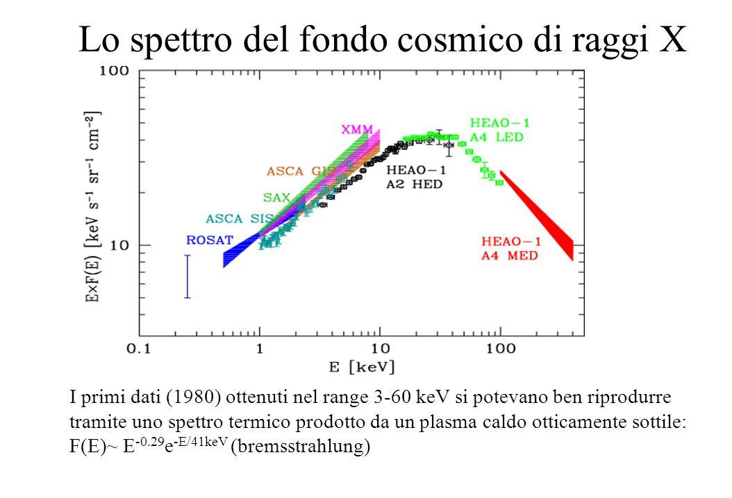 Lo spettro del fondo cosmico di raggi X I primi dati (1980) ottenuti nel range 3-60 keV si potevano ben riprodurre tramite uno spettro termico prodott