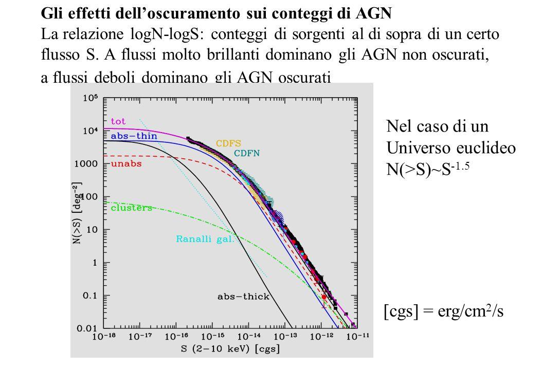 Gli effetti dell'oscuramento sui conteggi di AGN La relazione logN-logS: conteggi di sorgenti al di sopra di un certo flusso S. A flussi molto brillan