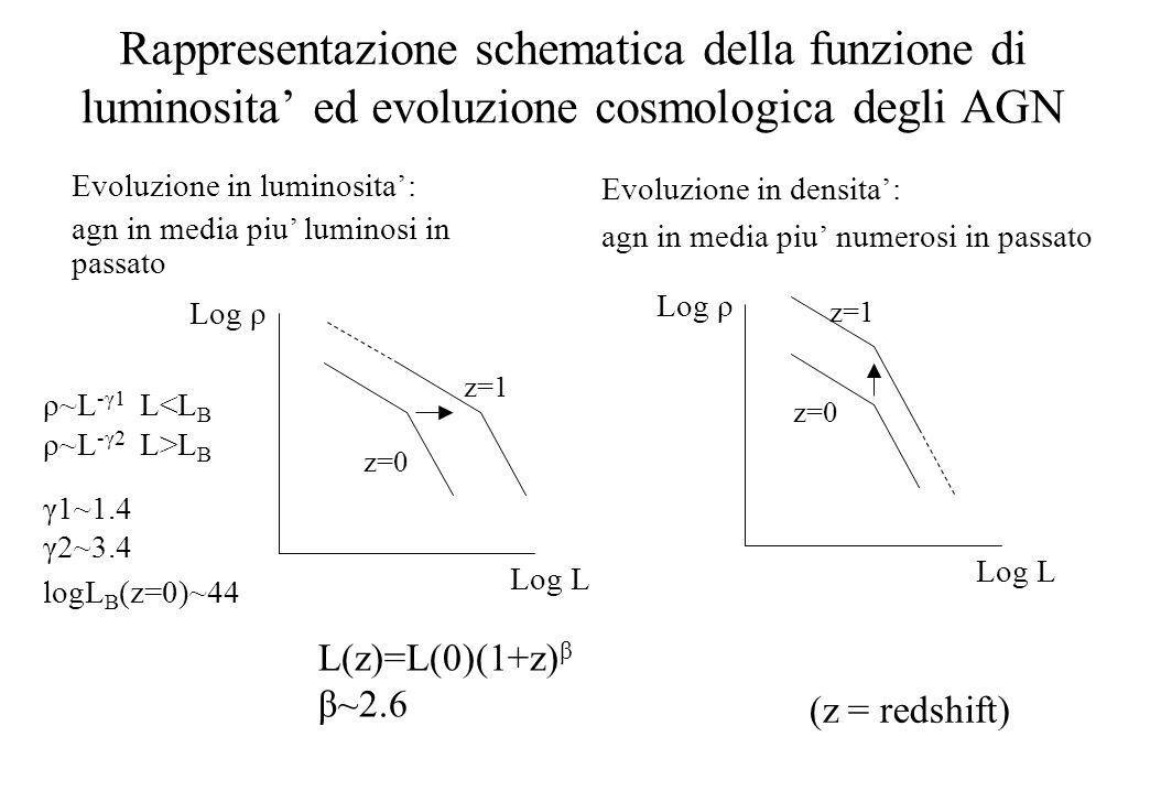 Rappresentazione schematica della funzione di luminosita' ed evoluzione cosmologica degli AGN Evoluzione in densita': agn in media piu' numerosi in passato Log L Log ρ z=0 z=1 Log L Log ρ z=0 z=1 Evoluzione in luminosita': agn in media piu' luminosi in passato ρ~L -γ1 L<L B ρ~L -γ2 L>L B γ1~1.4 γ2~3.4 logL B (z=0)~44 L(z)=L(0)(1+z) β β~2.6 (z = redshift)
