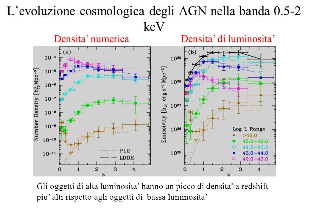 L'evoluzione cosmologica degli AGN nella banda 0.5-2 keV Densita' numerica Densita' di luminosita' Gli oggetti di alta luminosita' hanno un picco di densita' a redshift piu' alti rispetto agli oggetti di bassa luminosita'