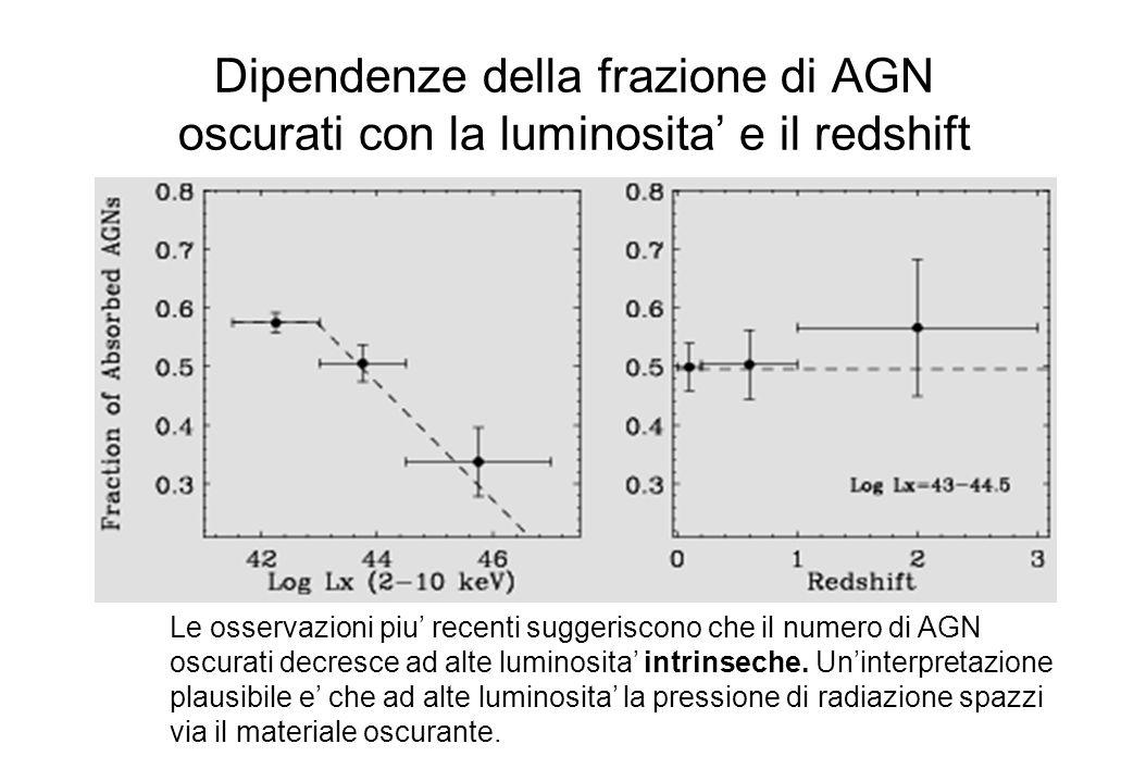 Dipendenze della frazione di AGN oscurati con la luminosita' e il redshift Le osservazioni piu' recenti suggeriscono che il numero di AGN oscurati decresce ad alte luminosita' intrinseche.