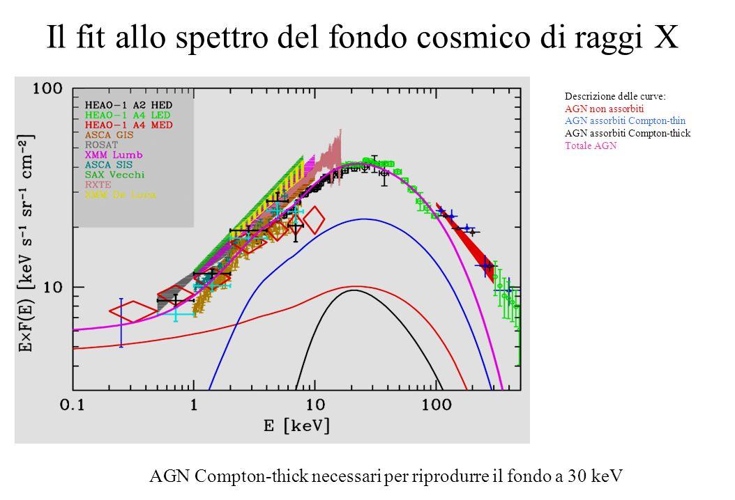 Il fit allo spettro del fondo cosmico di raggi X Descrizione delle curve: AGN non assorbiti AGN assorbiti Compton-thin AGN assorbiti Compton-thick Totale AGN AGN Compton-thick necessari per riprodurre il fondo a 30 keV
