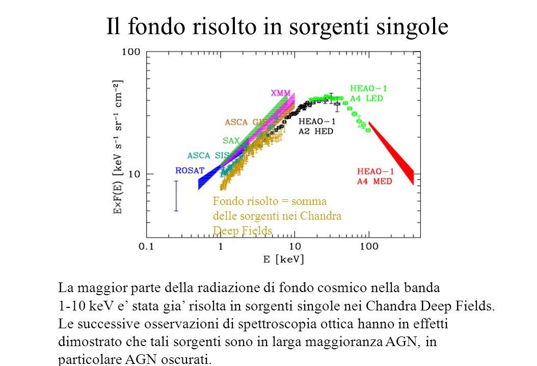 Il fondo risolto in sorgenti singole La maggior parte della radiazione di fondo cosmico nella banda 1-10 keV e' stata gia' risolta in sorgenti singole nei Chandra Deep Fields.