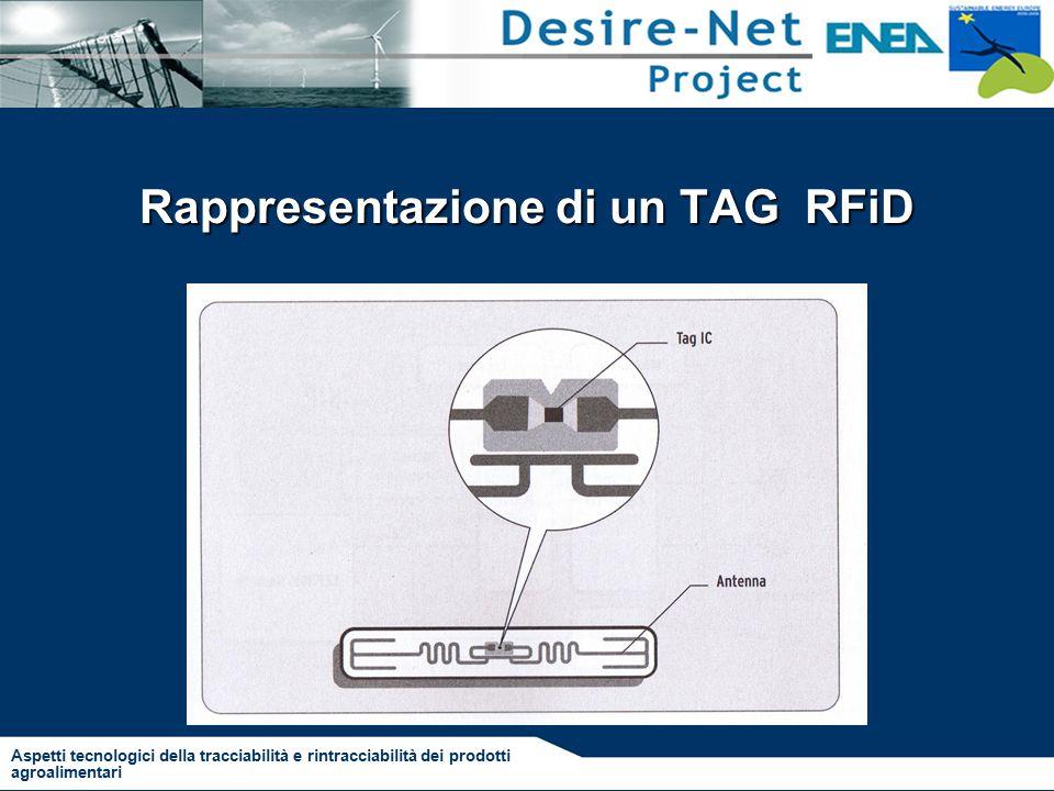 Rappresentazione di un TAG RFiD Aspetti tecnologici della tracciabilità e rintracciabilità dei prodotti agroalimentari