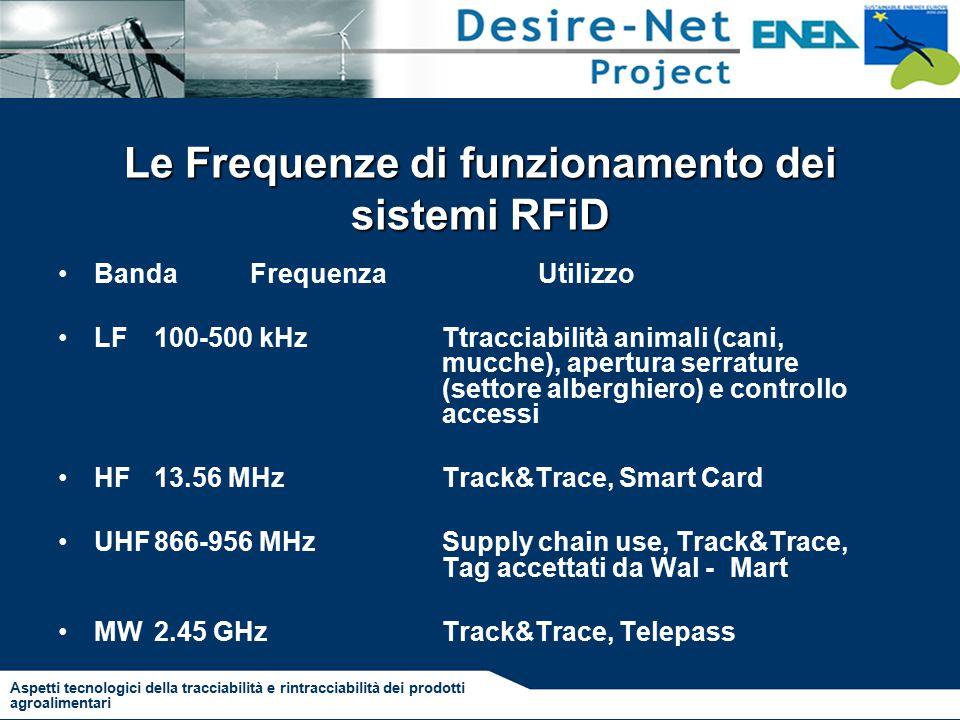 Le Frequenze di funzionamento dei sistemi RFiD BandaFrequenzaUtilizzo LF100-500 kHzTtracciabilità animali (cani, mucche), apertura serrature (settore alberghiero) e controllo accessi HF13.56 MHzTrack&Trace, Smart Card UHF866-956 MHzSupply chain use, Track&Trace, Tag accettati da Wal -Mart MW2.45 GHzTrack&Trace, Telepass Aspetti tecnologici della tracciabilità e rintracciabilità dei prodotti agroalimentari