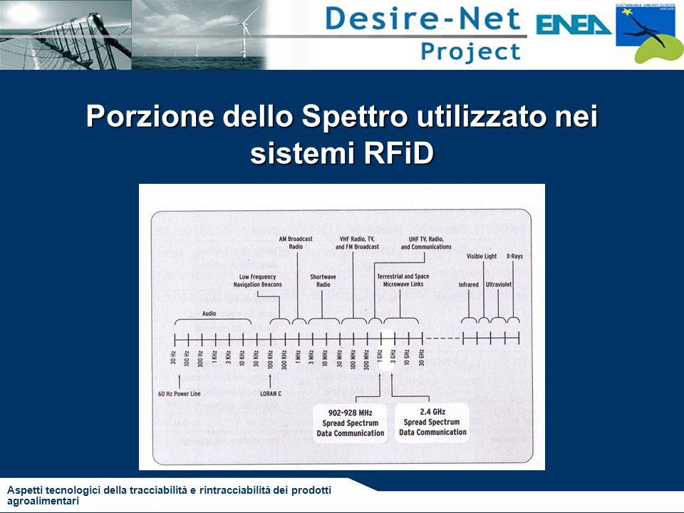 Porzione dello Spettro utilizzato nei sistemi RFiD Aspetti tecnologici della tracciabilità e rintracciabilità dei prodotti agroalimentari