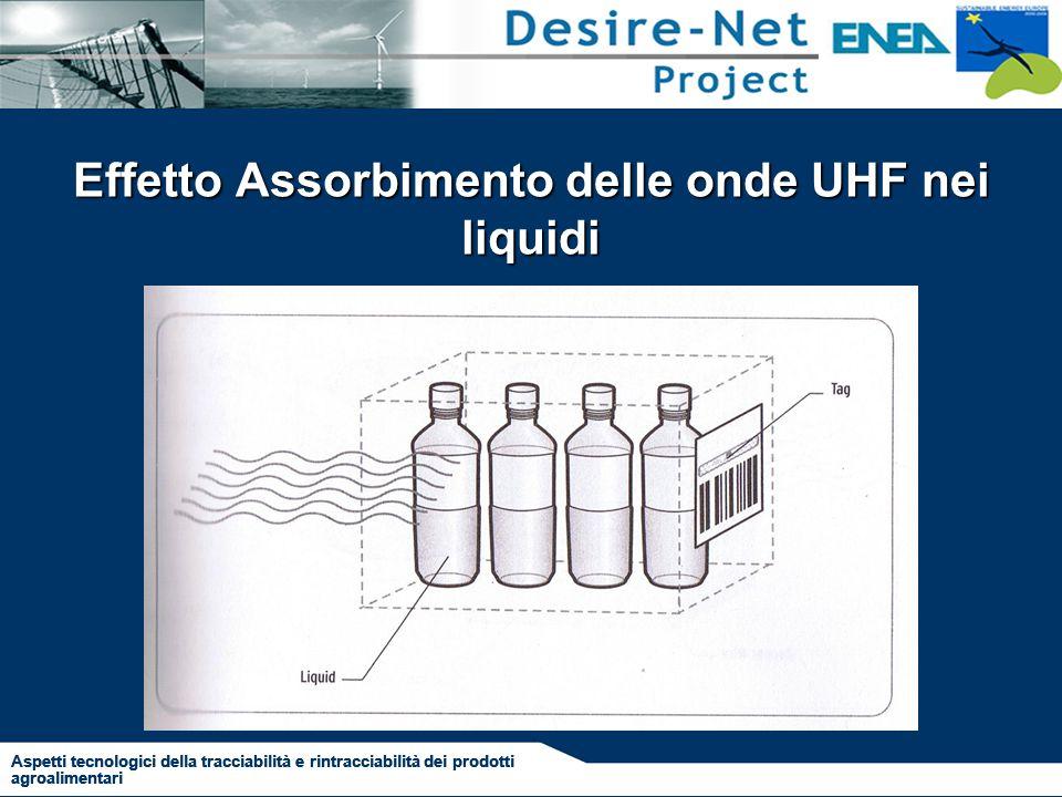 Effetto Assorbimento delle onde UHF nei liquidi Aspetti tecnologici della tracciabilità e rintracciabilità dei prodotti agroalimentari