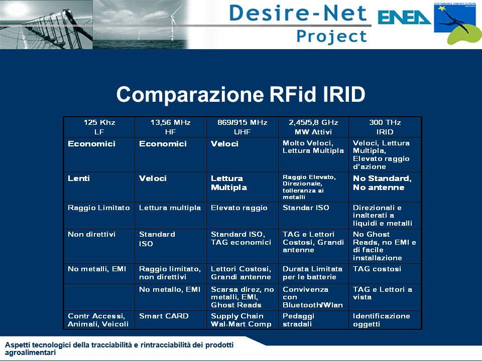 Comparazione RFid IRID Aspetti tecnologici della tracciabilità e rintracciabilità dei prodotti agroalimentari