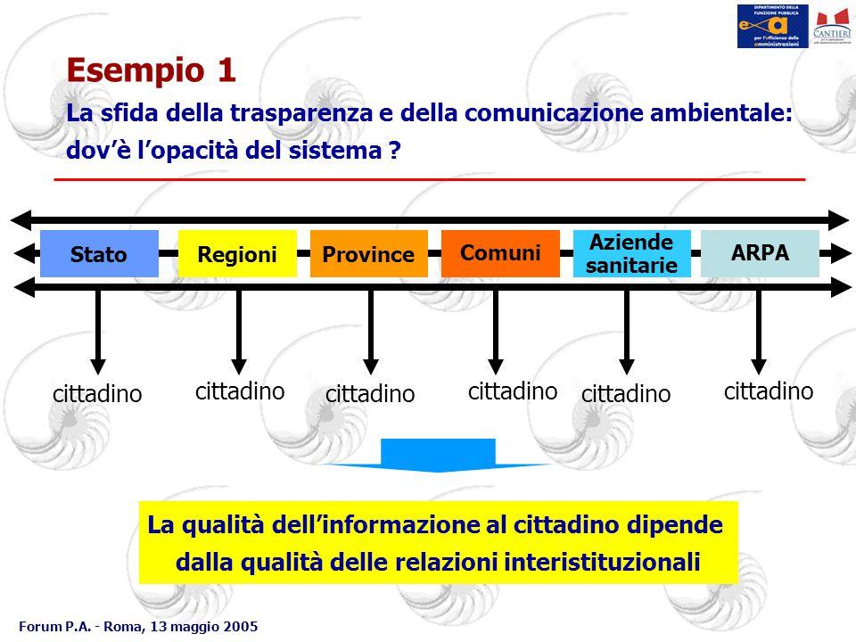 Forum P.A. - Roma, 13 maggio 2005 Esempio 1 La sfida della trasparenza e della comunicazione ambientale: dov'è l'opacità del sistema ? La qualità dell
