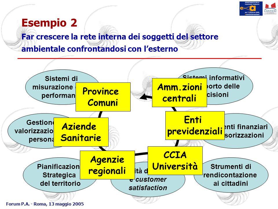 Forum P.A. - Roma, 13 maggio 2005 Esempio 2 Far crescere la rete interna dei soggetti del settore ambientale confrontandosi con l'esterno Sistemi di m