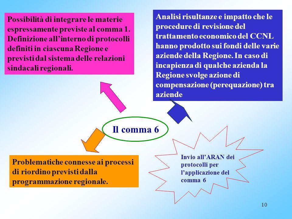 9 Coordinamento Regionale (art. 5) …segue Materie di coordinamento: g. Definizione di criteri per lo sviluppo di un sistema di standards e procedure f