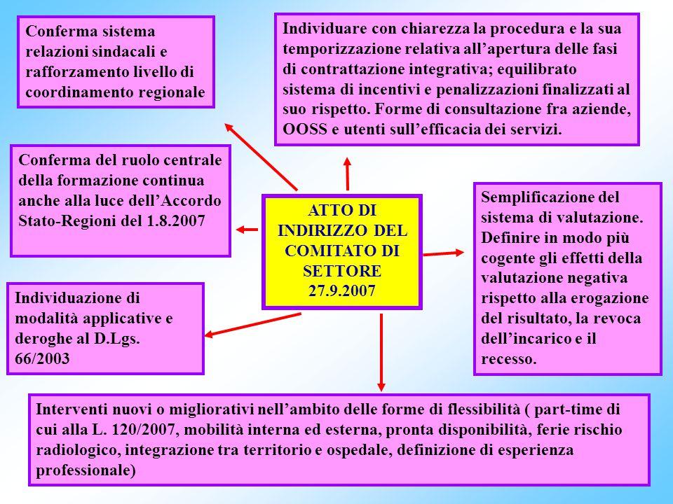 1 IL CONTRATTO DELLA DIRIGENZA DEL SSN Quadriennio normativo 2006 – 2009 I biennio economico 2006 - 2007 Marta Branca Dirigente Aran Fiuggi, 22 novemb