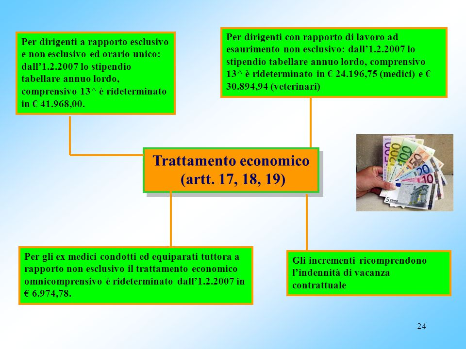 23 Copertura assicurativa e tutela legale (art. 16) Impegno di comunicazione periodica e di costante aggiornamento dei dirigenti sulle garanzie assicu