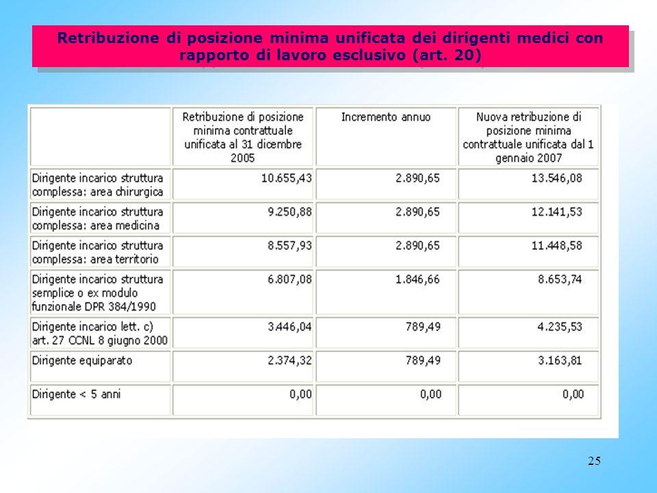 24 Trattamento economico (artt. 17, 18, 19) Trattamento economico (artt. 17, 18, 19) Per dirigenti a rapporto esclusivo e non esclusivo ed orario unic
