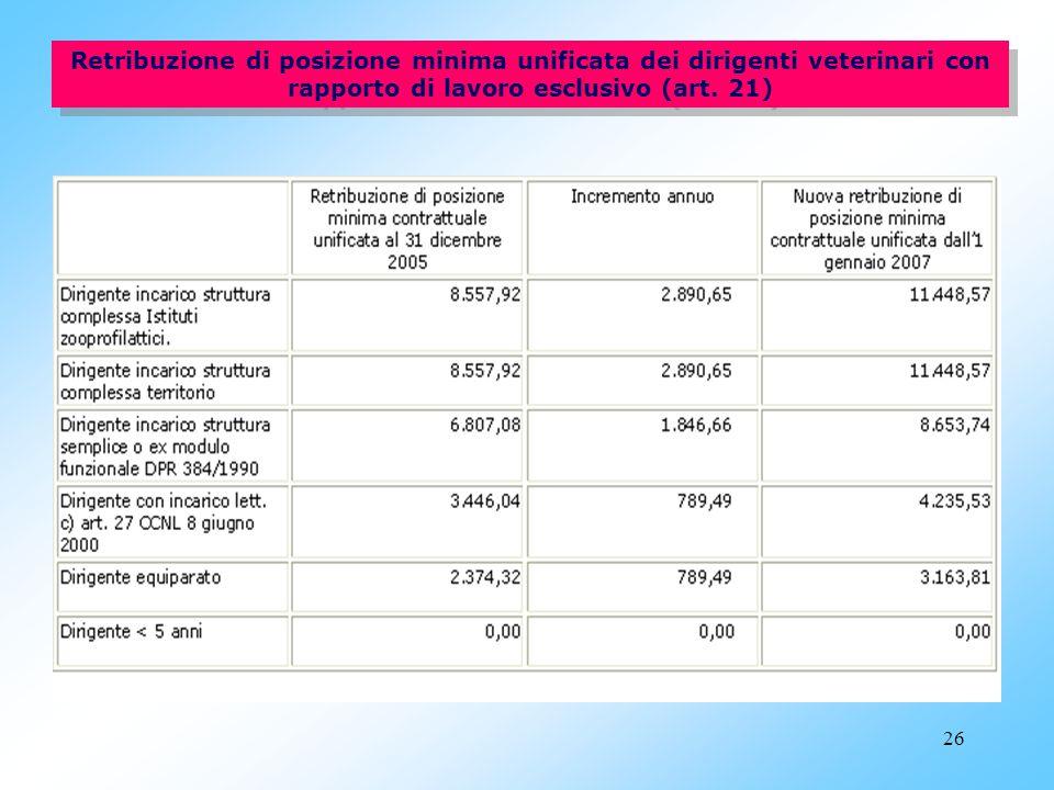 25 Retribuzione di posizione minima unificata dei dirigenti medici con rapporto di lavoro esclusivo (art. 20)