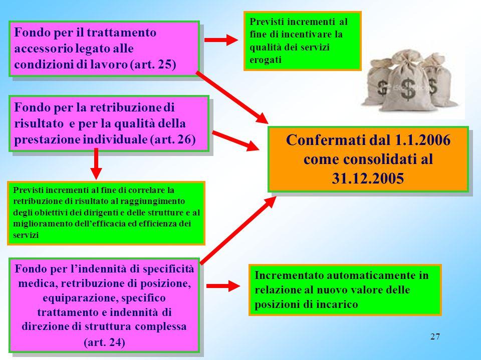 26 Retribuzione di posizione minima unificata dei dirigenti veterinari con rapporto di lavoro esclusivo (art. 21)