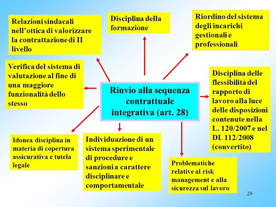 28 Principali conferme ed integrazioni dell'art. 27 Le Aziende nell'attribuzione degli incarichi previsti dall'art. 15 septies del D.Lgs. 502/92 si de