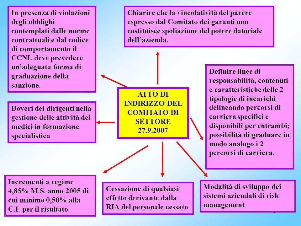 3 ATTO DI INDIRIZZO DEL COMITATO DI SETTORE 27.9.2007 Incrementi a regime 4,85% M.S.