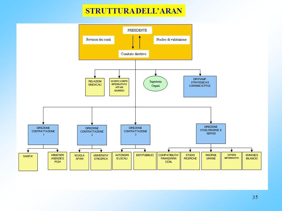 34 Livelli di contrattazione Livello NAZIONALE (I livello) Livello LOCALE (INTEGRATIVO) (II livello) Si svolge in ARAN Dà luogo a Si svolge in ogni pu
